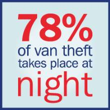 78 per cent of can theft takes place at night