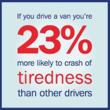 If you drive a van you're 23 [per cent more likely to crash of tiredness than other drivers