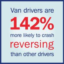 Van drivers are 142 per cent more likely to crash reversing than other drivers