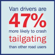 Van drivers are 47 per cent more likely to crash tailgaiting that other raod users