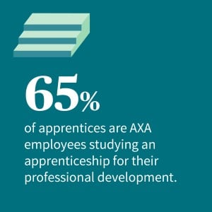 65% of apprentices are AXA employees studying an apprenticeship for their professional development.