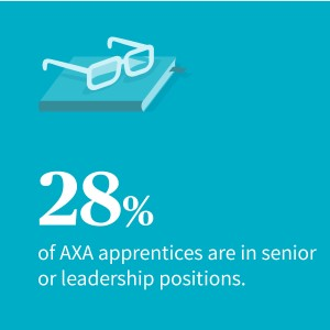 28% of our apprentices are in senior or leadership positions.