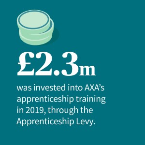 32% of our apprentices are over the age of 30.