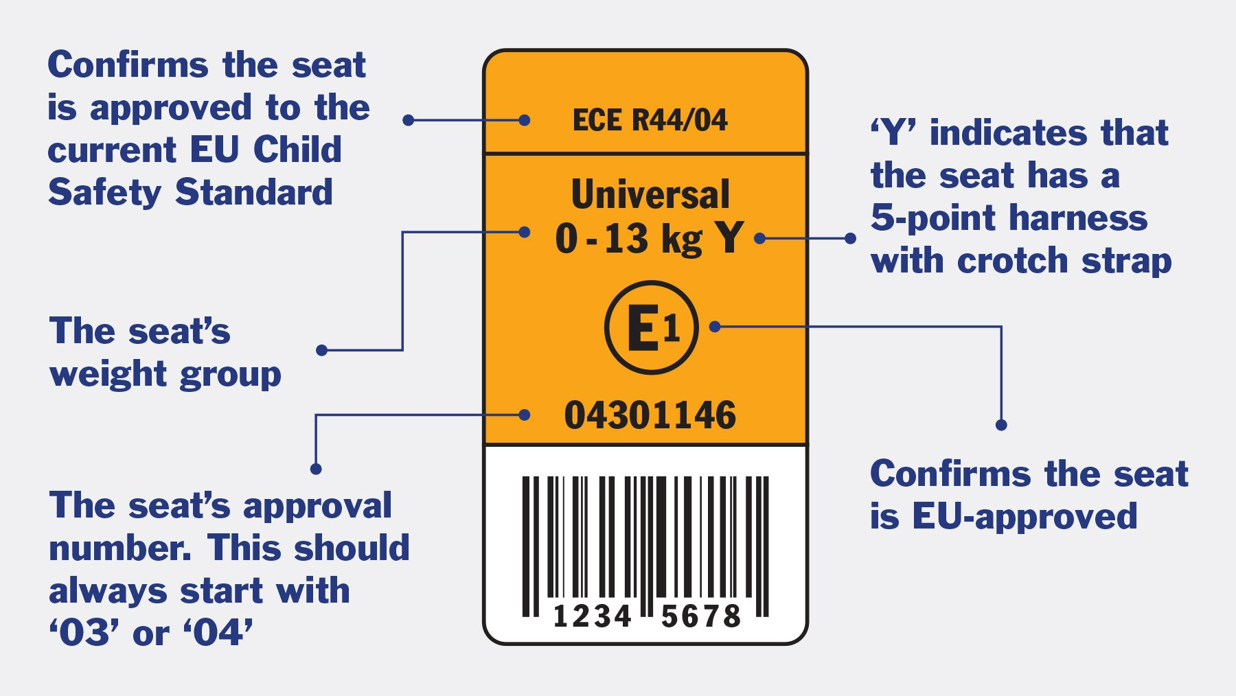 EU-approved child car seats will always have a label showing a capital 'E' in a circle