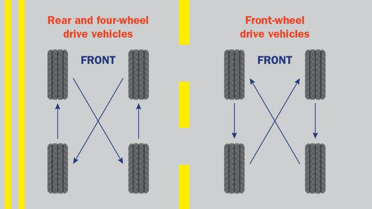 The front tyres on a car tend to wear out more quickly than those at the rear