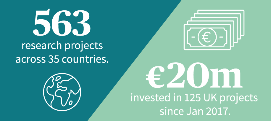 563 research projects across 35 counties; €20m invested in 125 UK project since Jan 2017