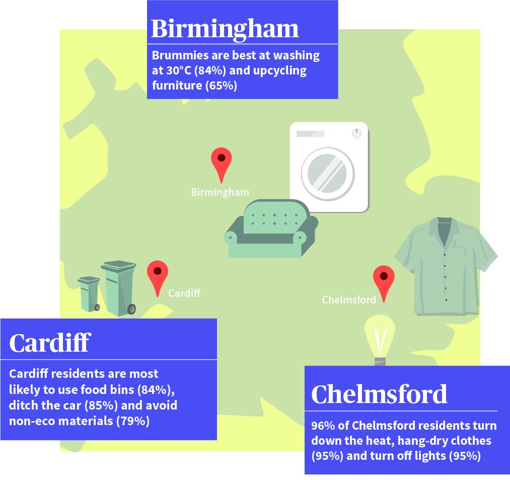 Brummies are best at washing at 30°C (84%) and upcycling furniture (65%). Cardiff residents are most likely to use food bins (84%), ditch the car (85%) and avoid non-eco materials (79%). 96% of Chelmsford residents turn down the heat, hang-dry clothes (95%) and turn off lights (95%).