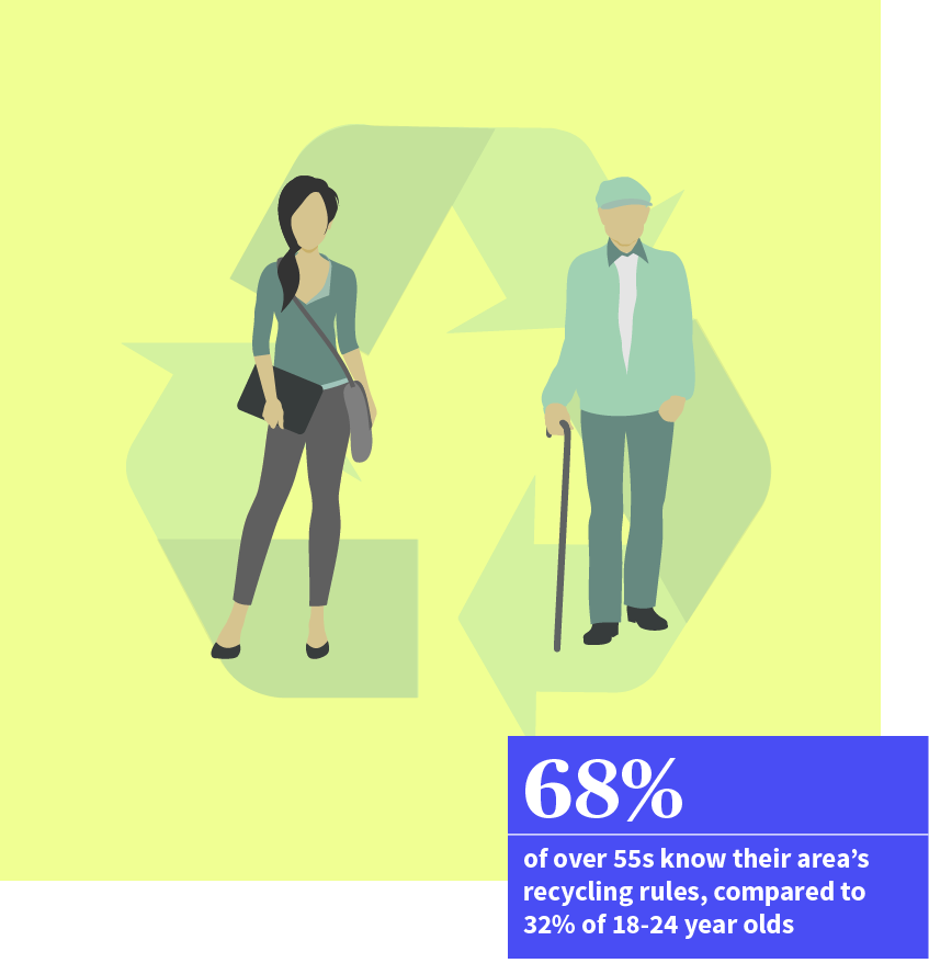 68% of over 55s know their area's recylcing rules, compared to 32% of 18-24 year olds